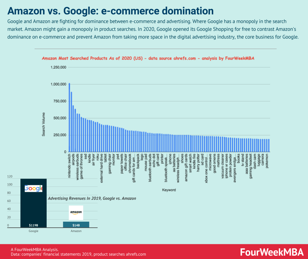 google-vs-amazon