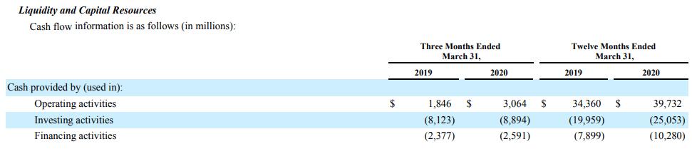 amazon-cash-flows-2020