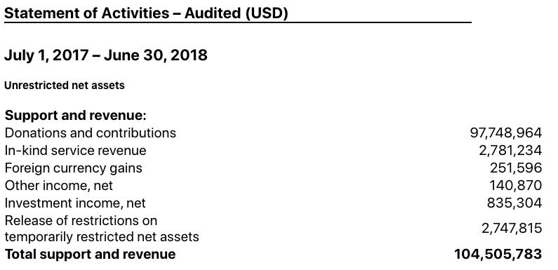 wikimedia-foundation-income