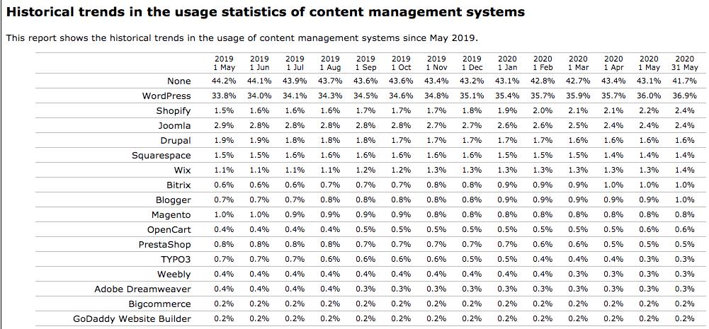 cms-market-shares