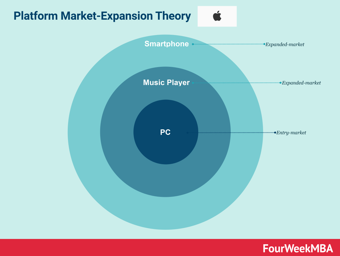 apple-market-expansion
