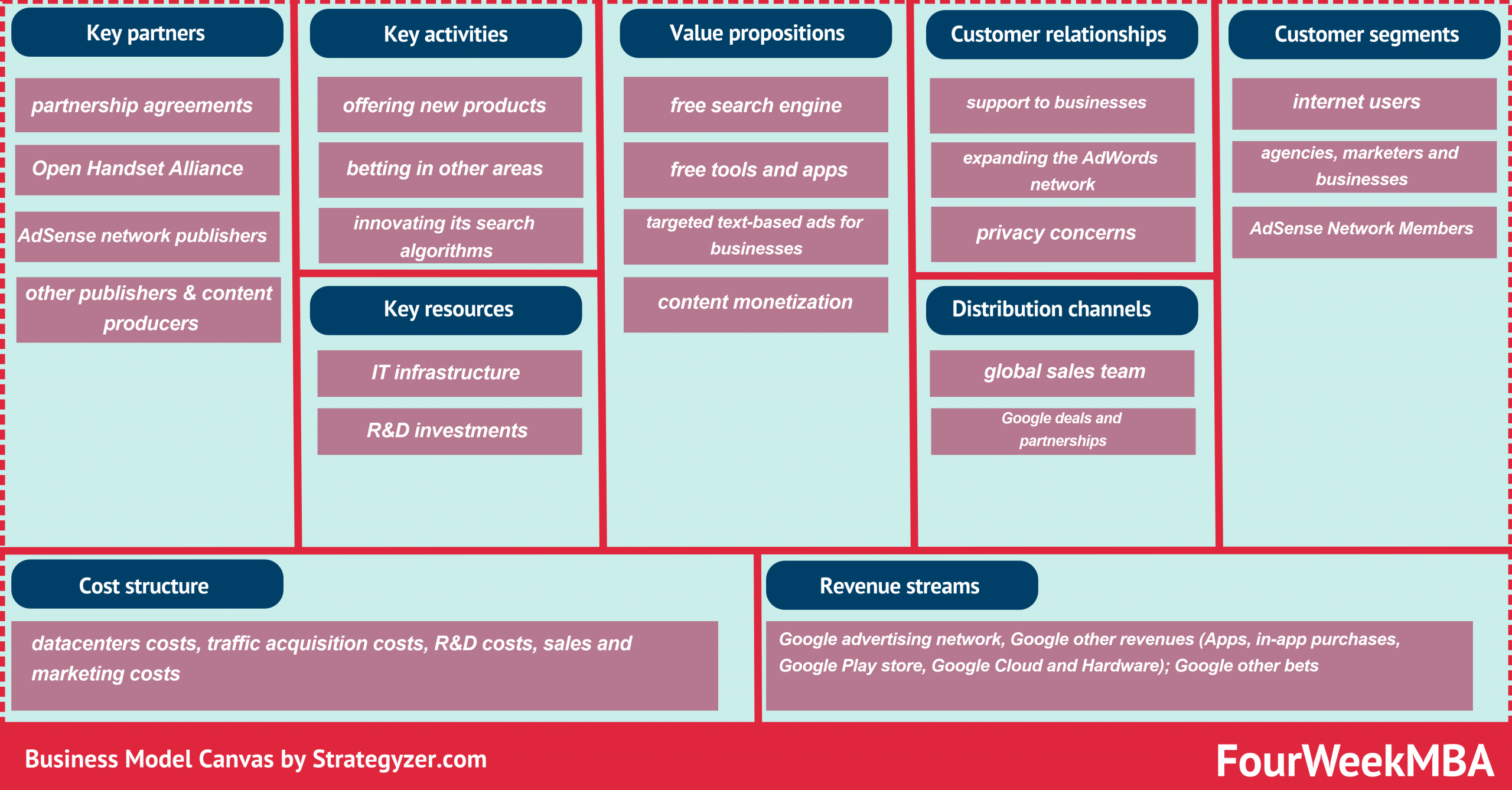 business-model-canvas-examples