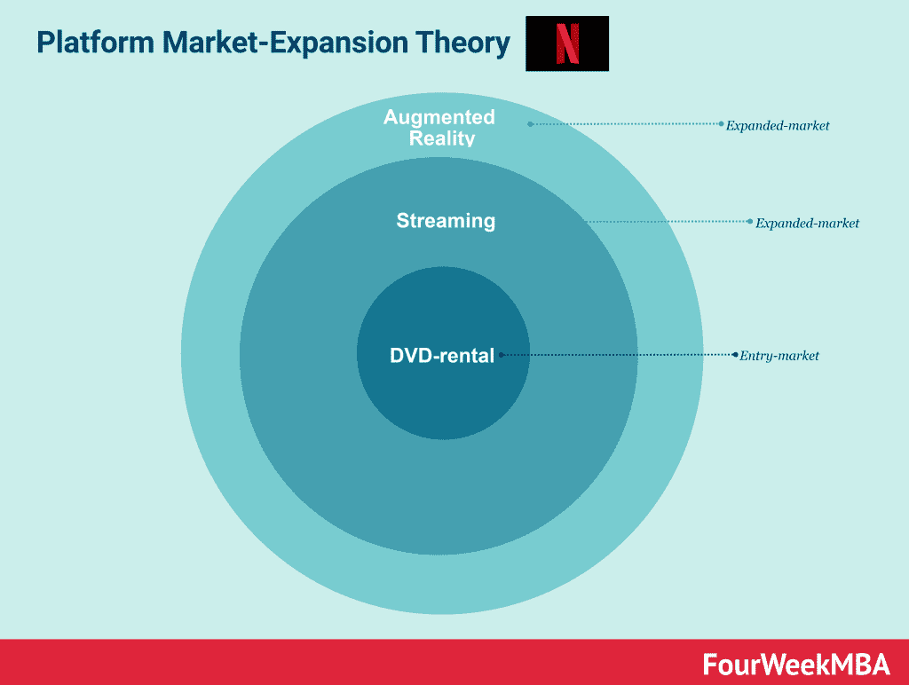 netflix-market-expansion