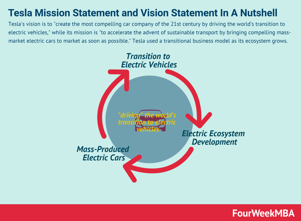 tesla-vision-statement-mission-statement