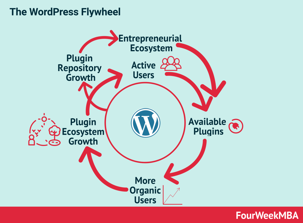 wordpress-flywheel