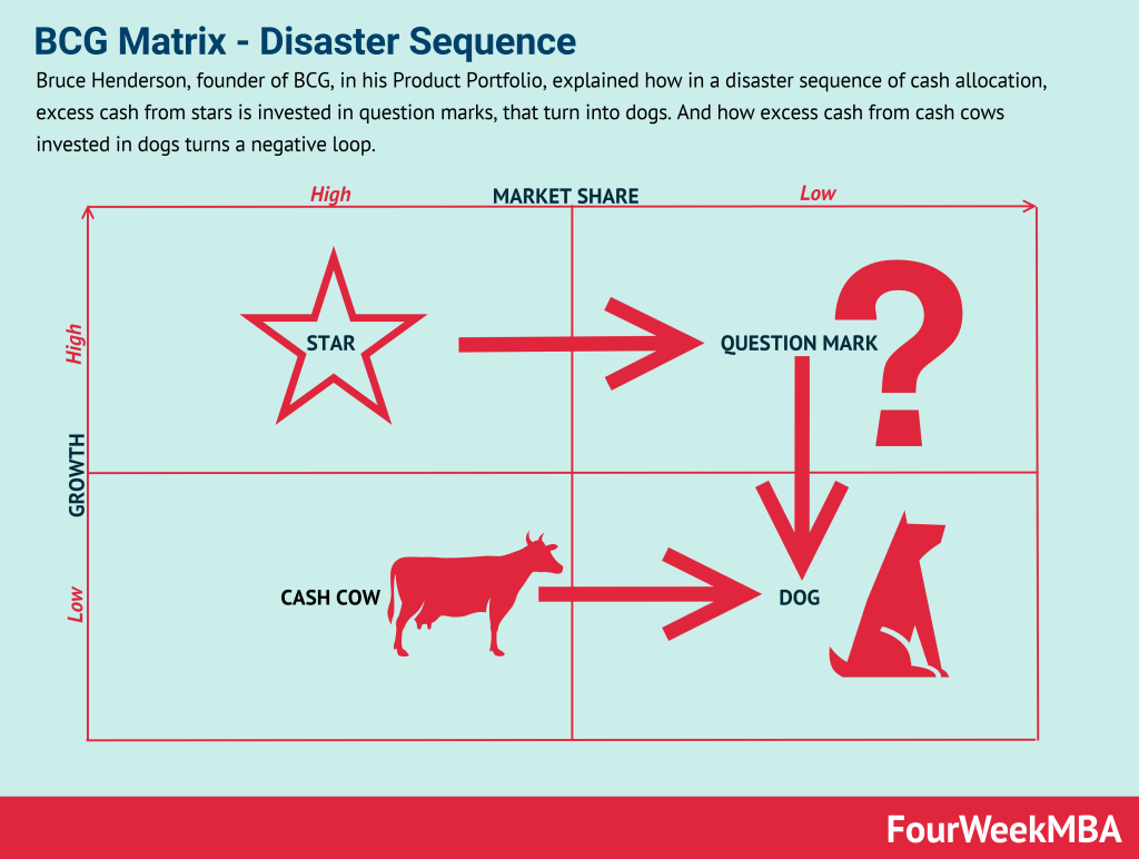 bcg-matrix-disaster-sequence
