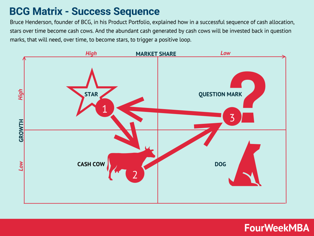 bcg-matrix-success-sequence