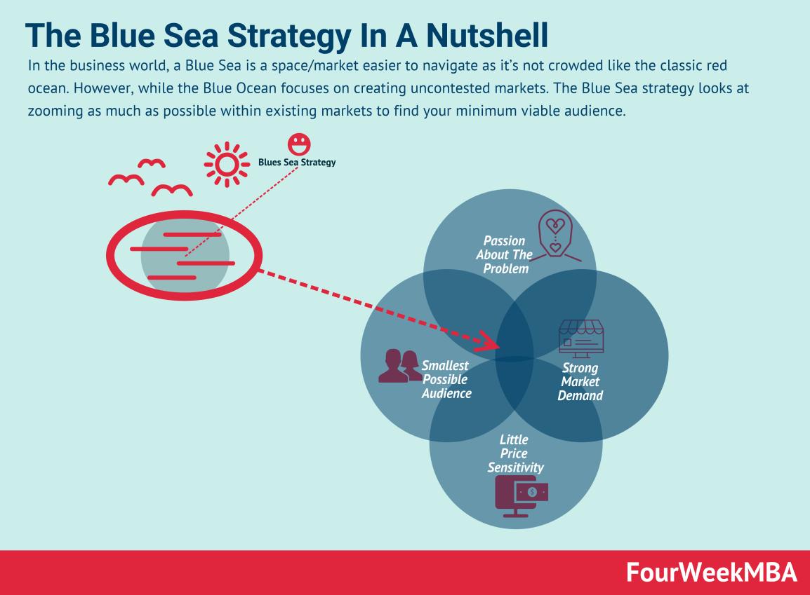 blue-sea-strategy