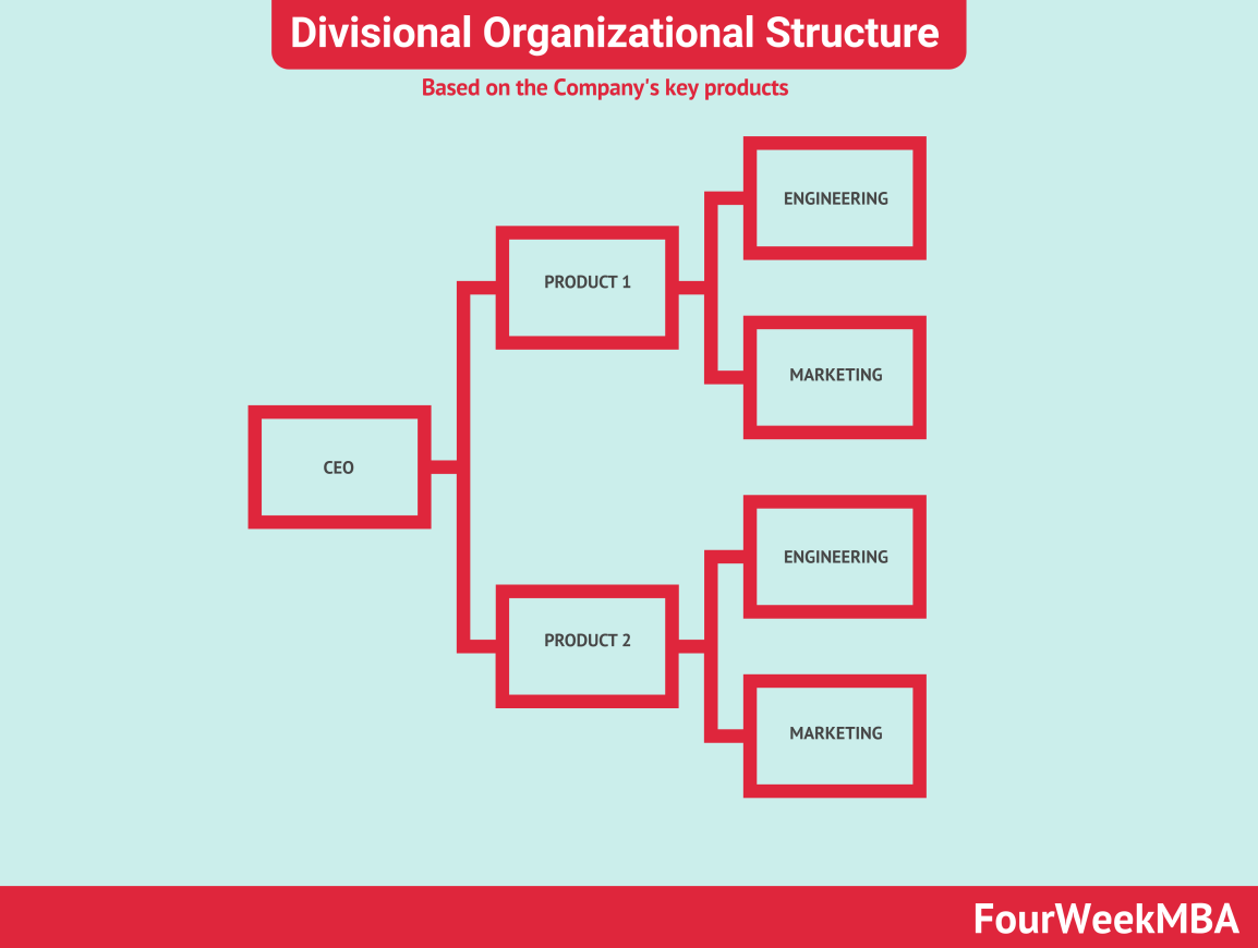 divisional-organizational-structure