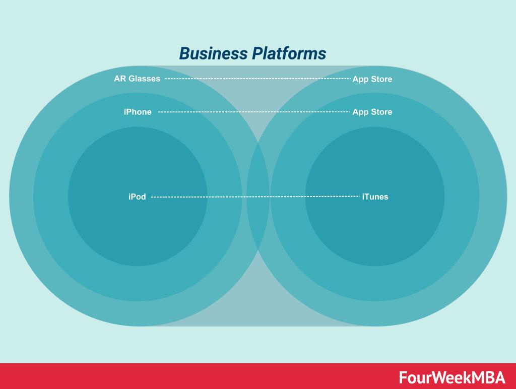 platform-platforms
