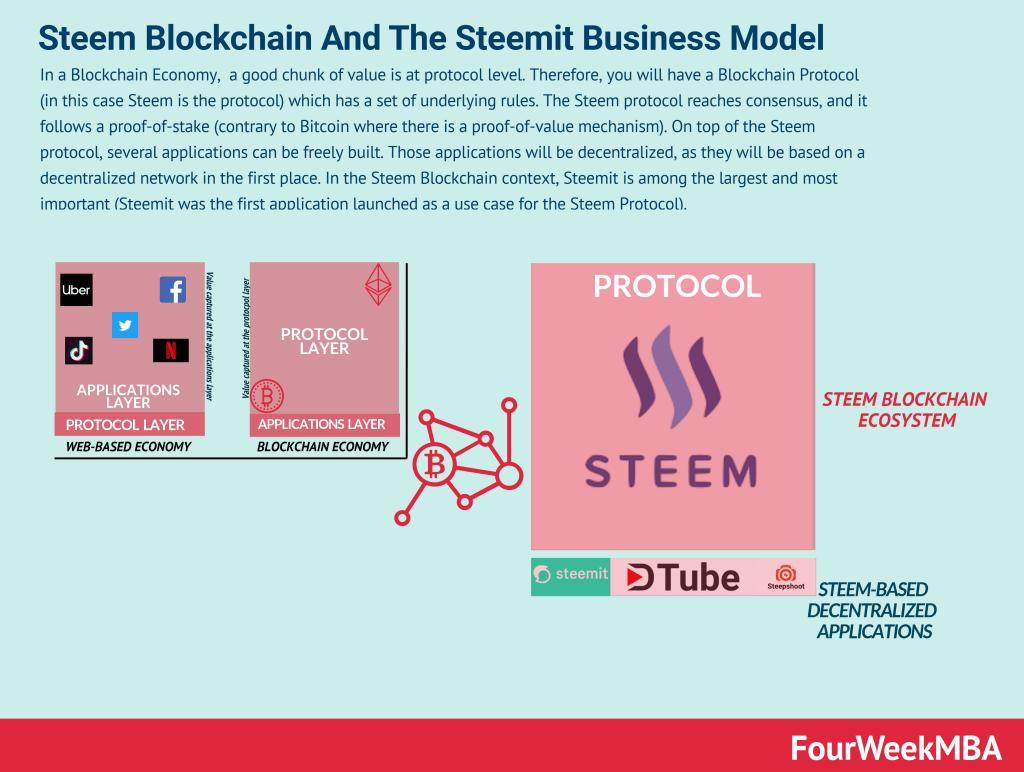 steemit-decentralized-social-network