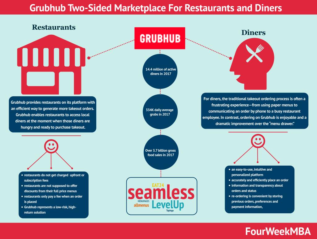 grubhub-business-model