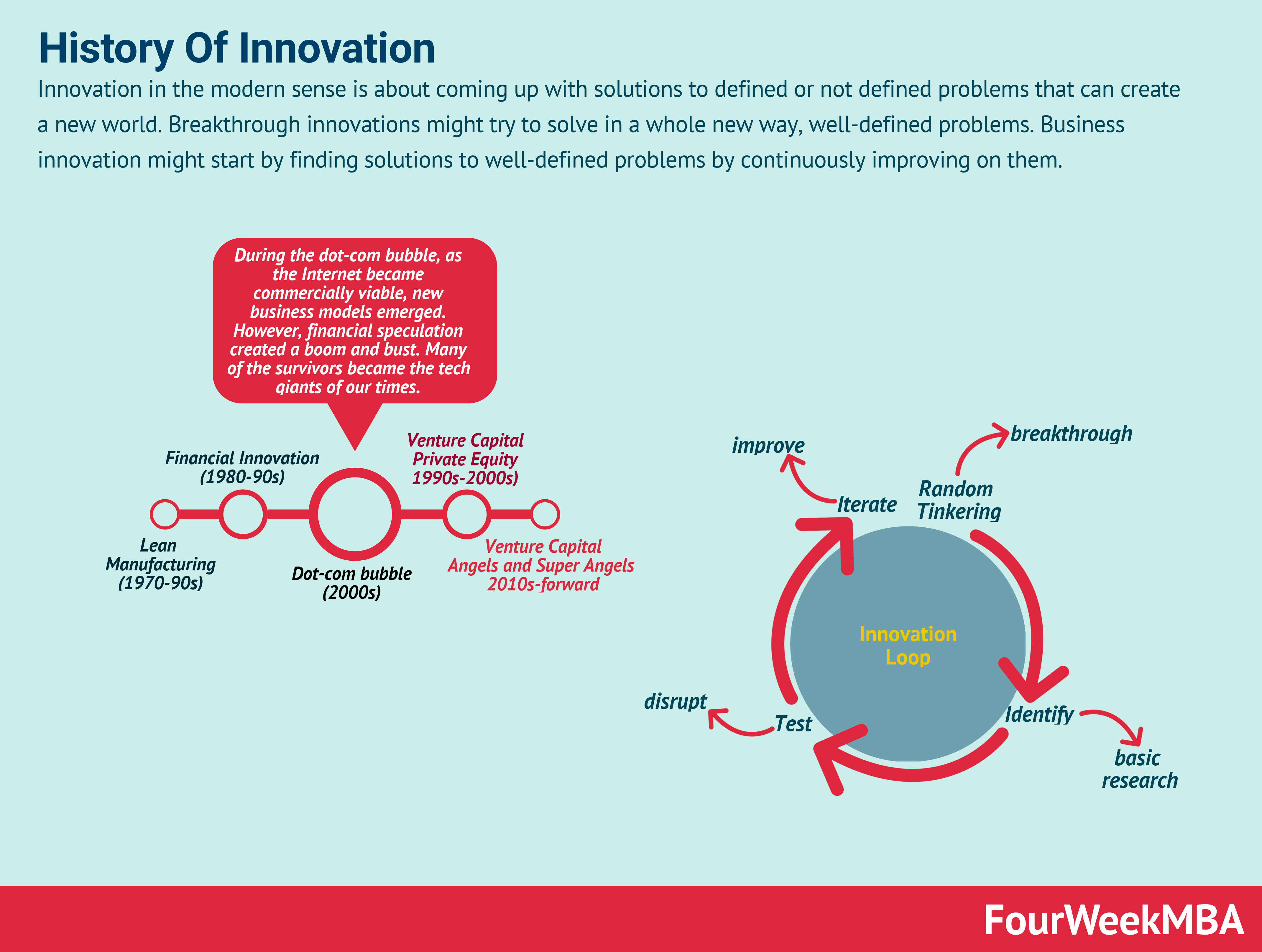 Innovation in the modern sense is about coming up with solutions to defined or not defined problems that can create a new world. Breakthrough innovati