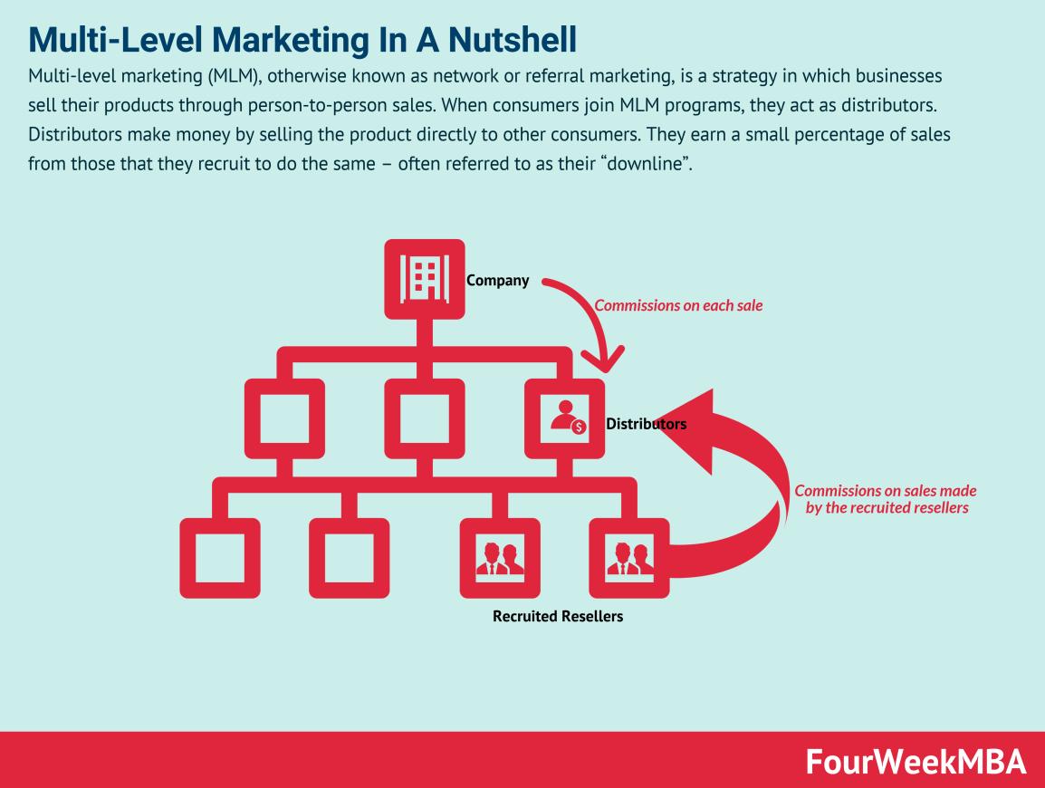 multilevel-marketing