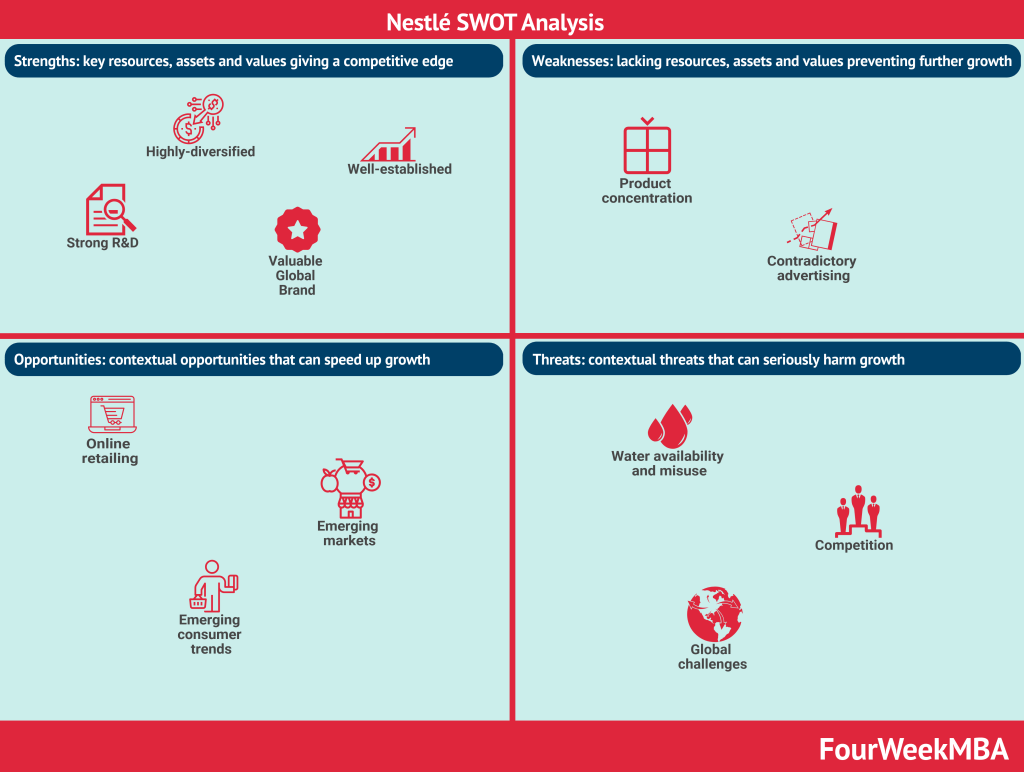 nestle-swot-analysis