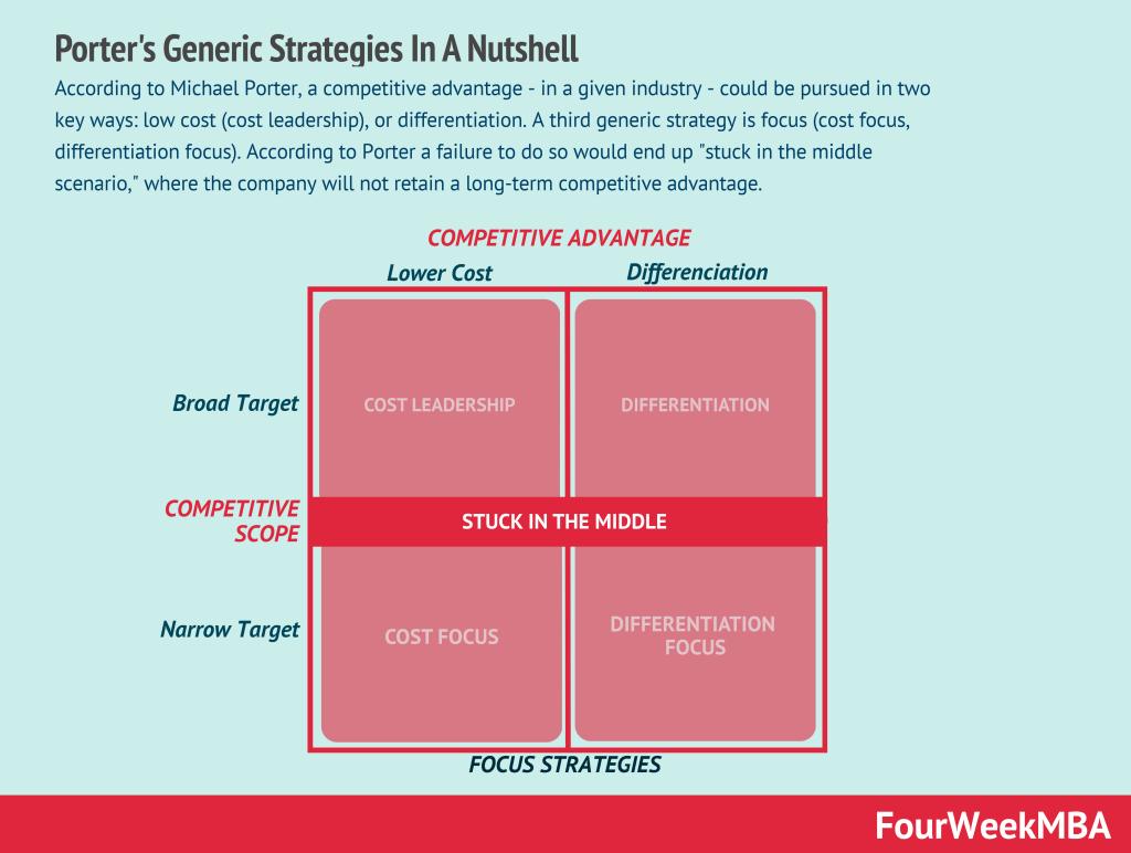 porters-generic-strategies