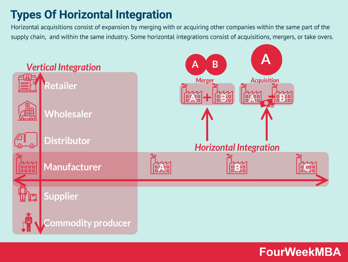 types-of-horizontal-integration
