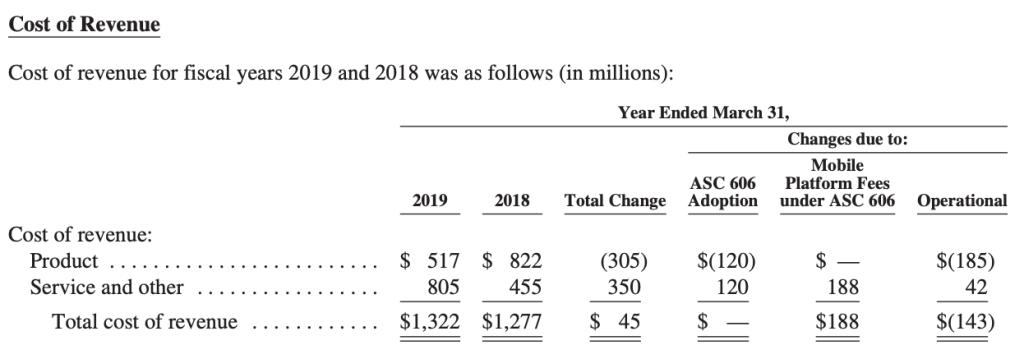 cost-of-revenues-ea