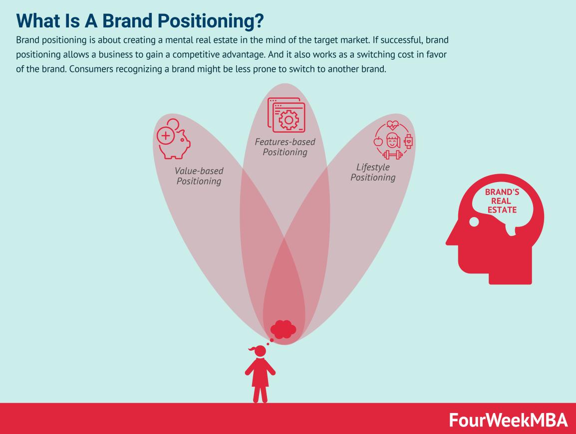 brand-positioning