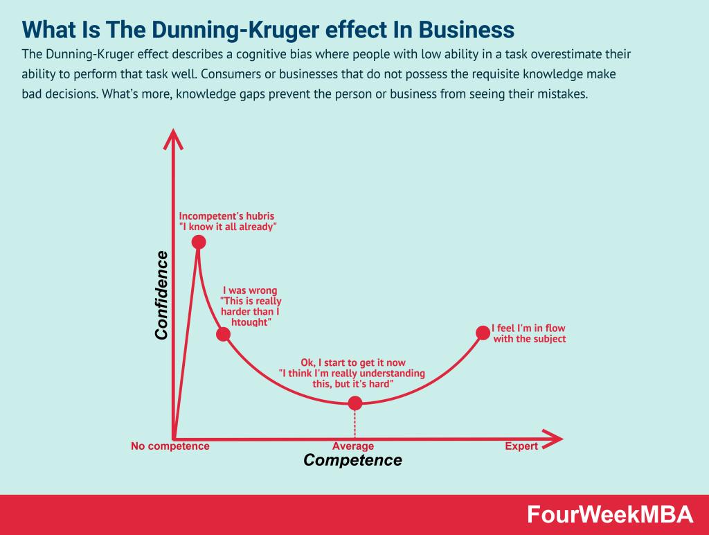 dunning-kruger-effect