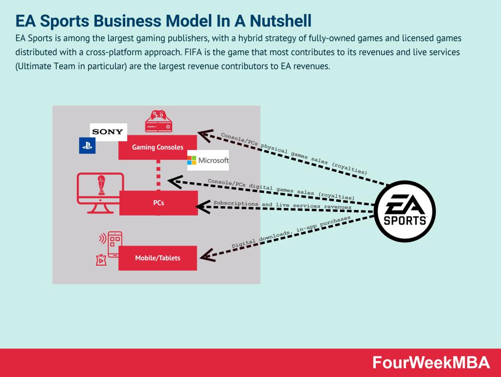 ea-sports-business-model
