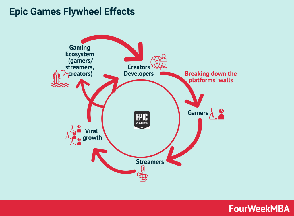 epic-games-flywheel