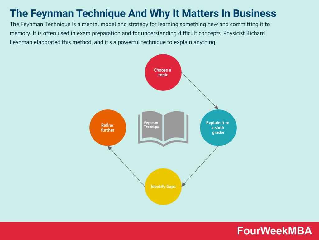 feynman-technique