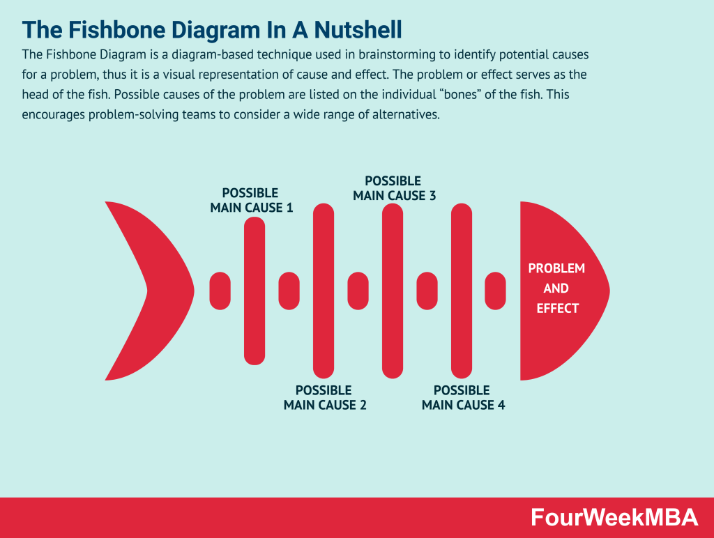 fishbone-diagram