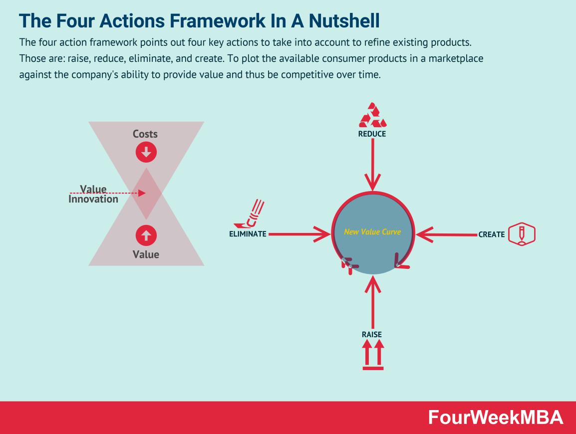 four-actions-framework