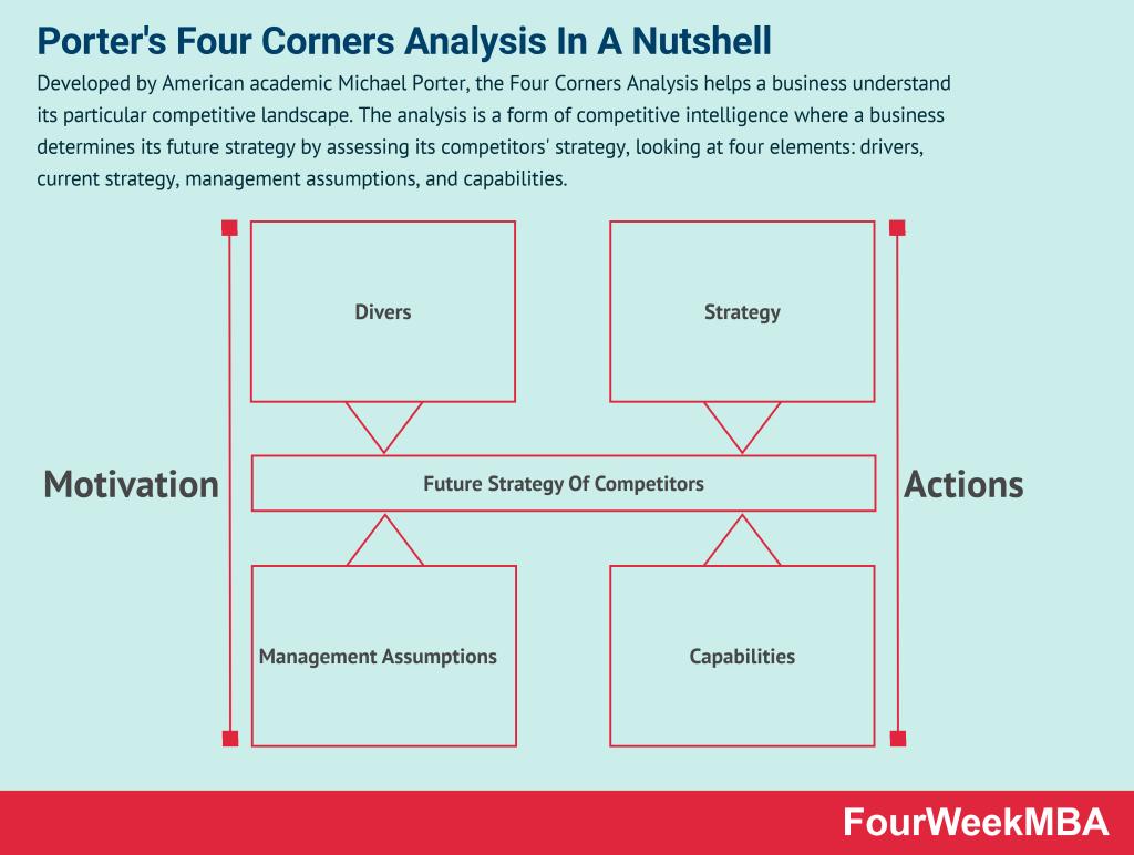 four-corners-analysis