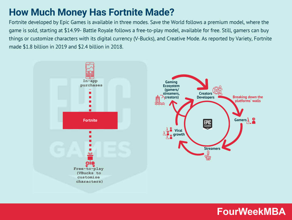 how-much-money-has-fortnite-made