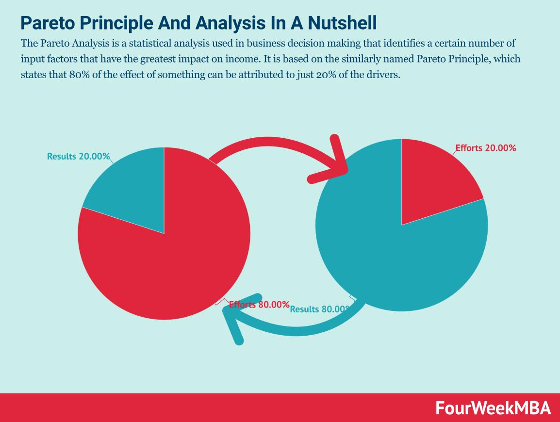 pareto-principle-pareto-analysis