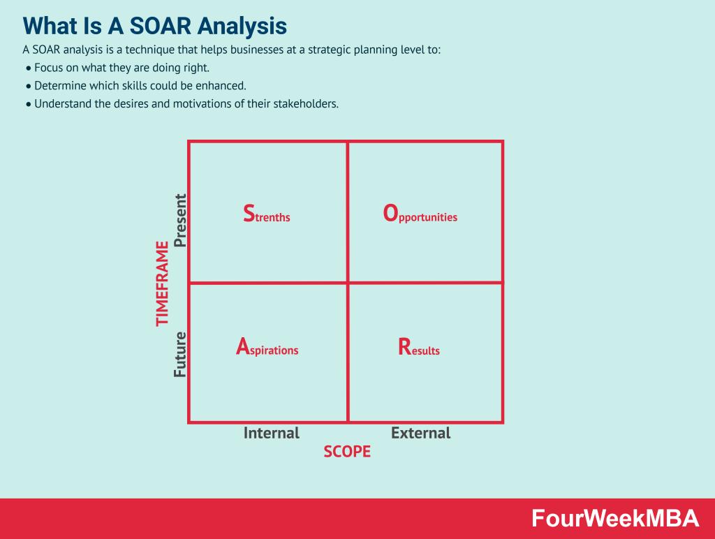 soar-analysis