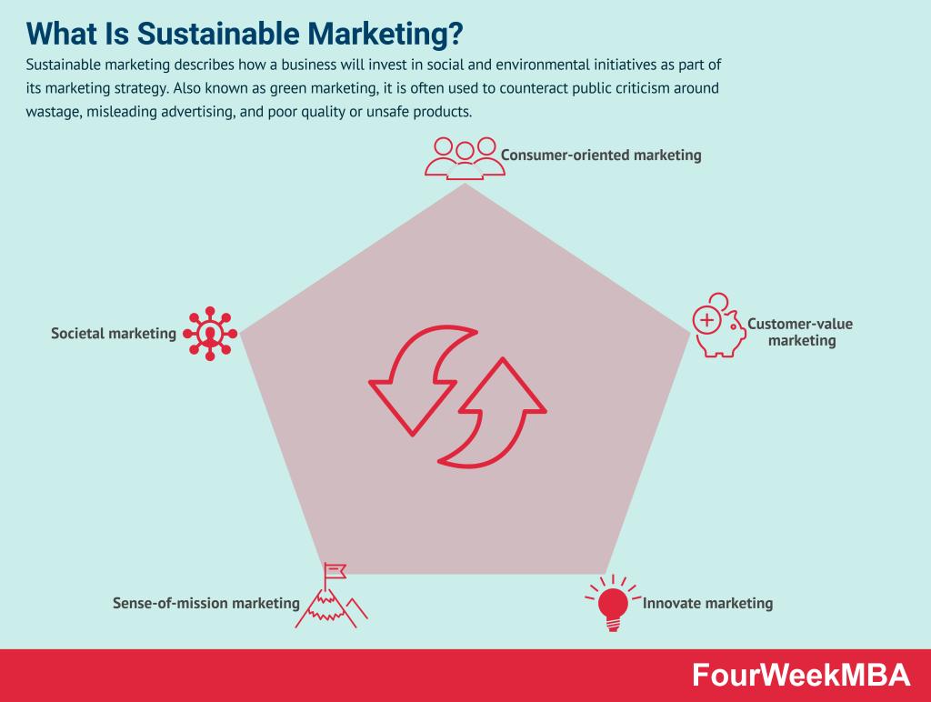 sustainable-marketing