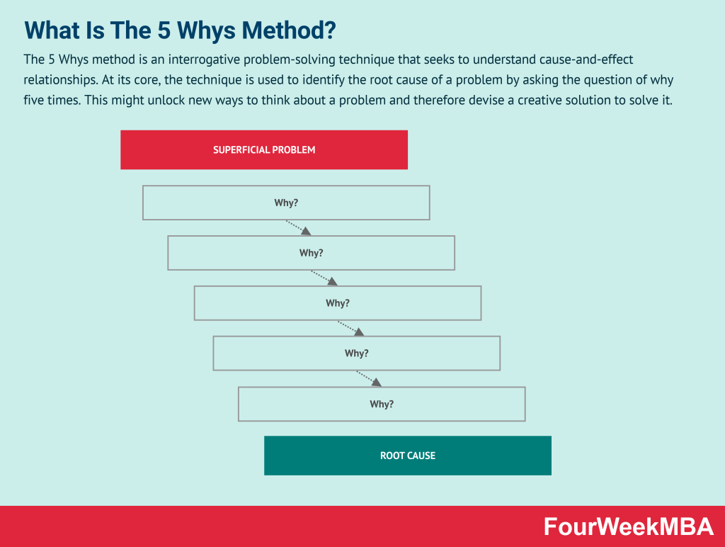 5-whys-method