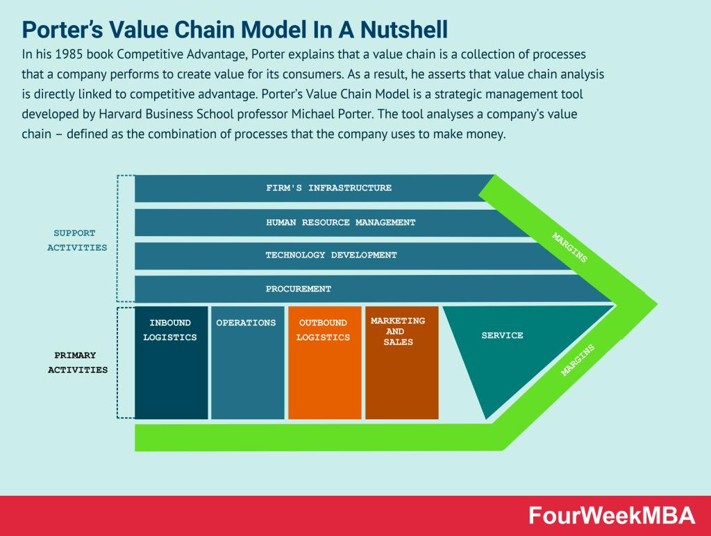 porters-value-chain-model