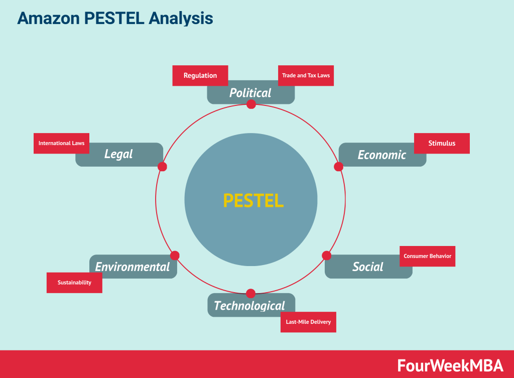 amazon-pestel-analysis