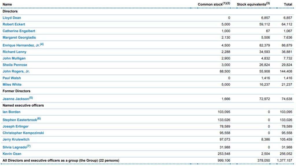 mcdonalds-top-individual-shareholders