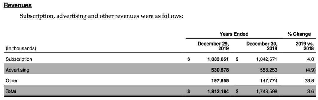 newyorktimes-revenue.model