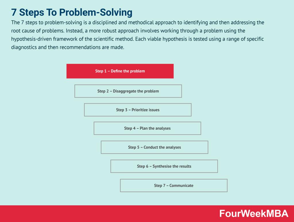 7-steps-to-problem-solving