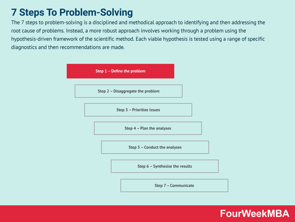 7-steps-to-problem-solving