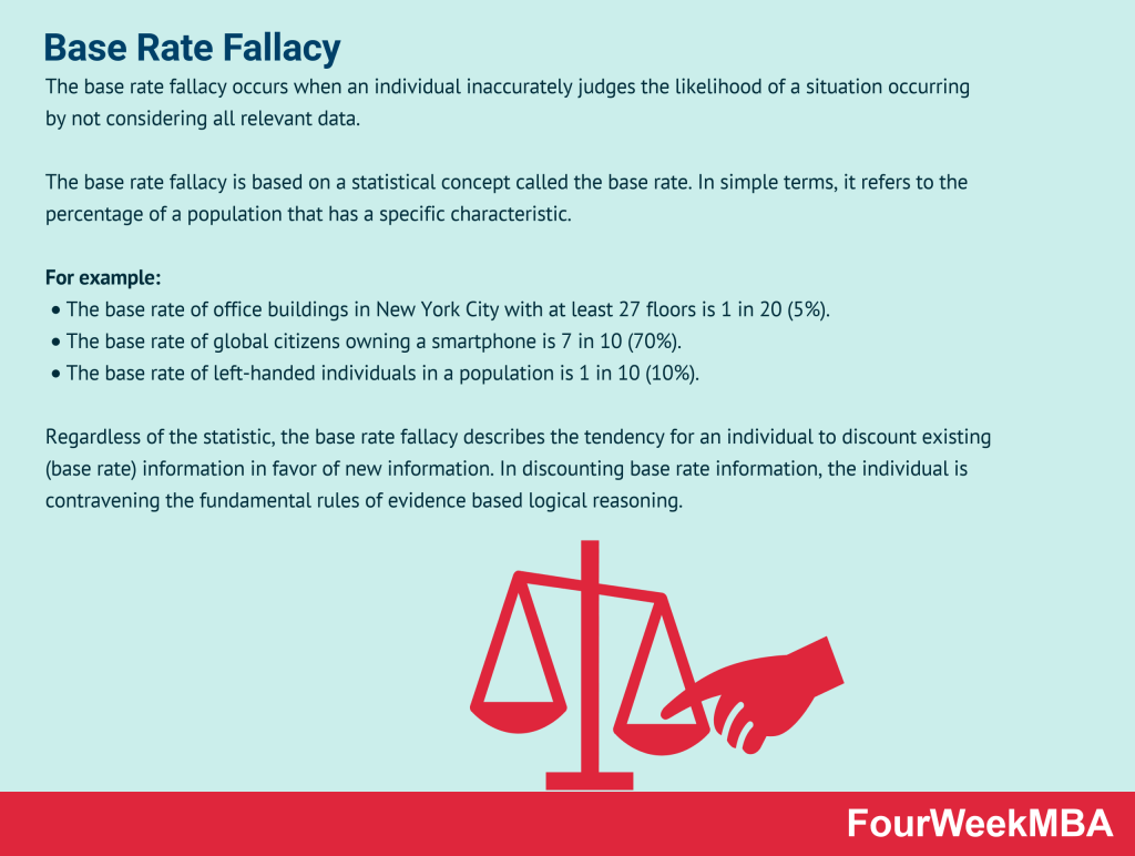 base-rate-fallacy