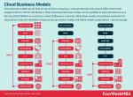 Cloud Business Models