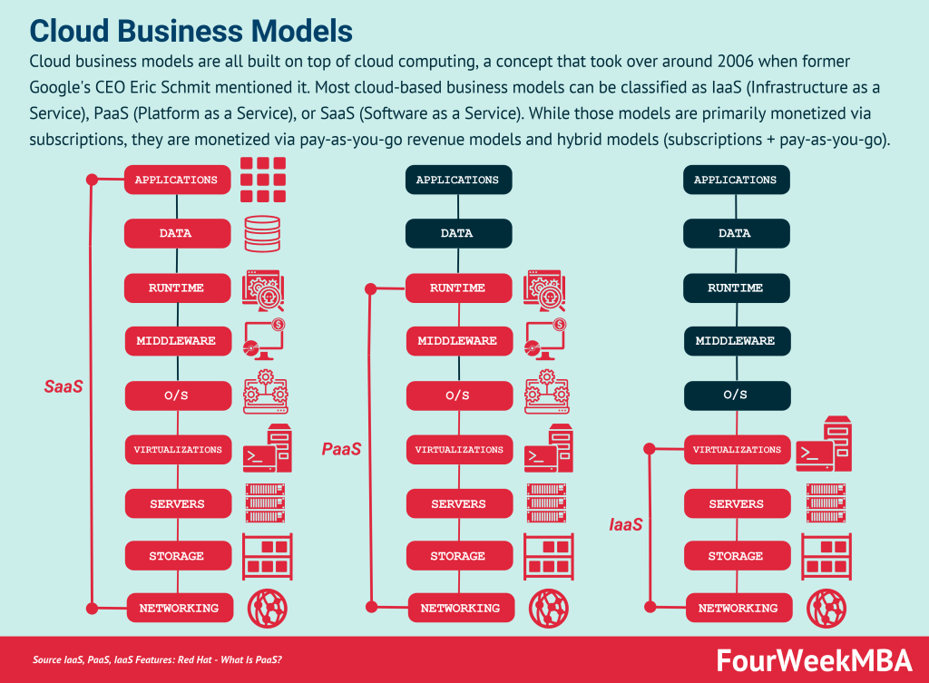 cloud-business-models