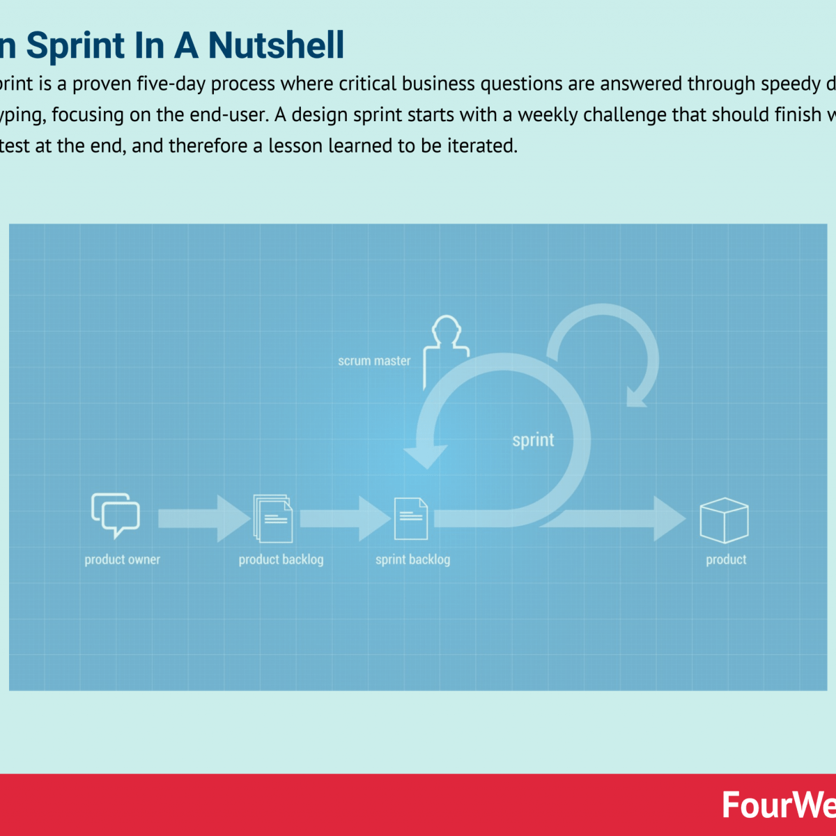 What Is Design Sprint And Why It Matters In Business