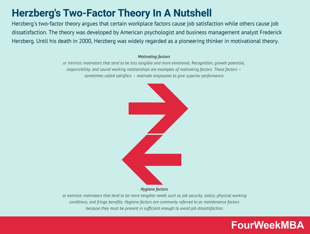 herzbergs-two-factor-theory