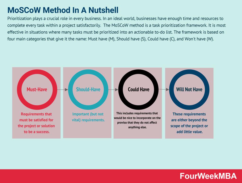 moscow-method