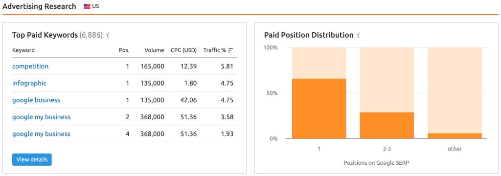 paid-analysis-semrush