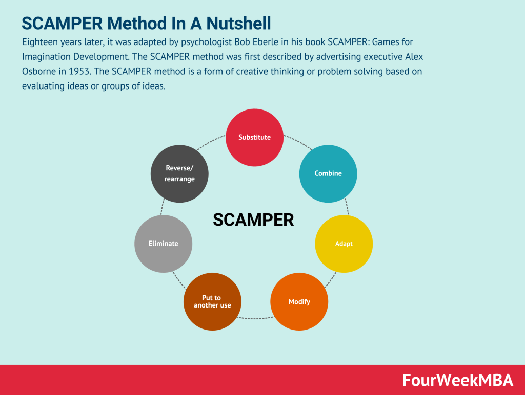 scamper-method