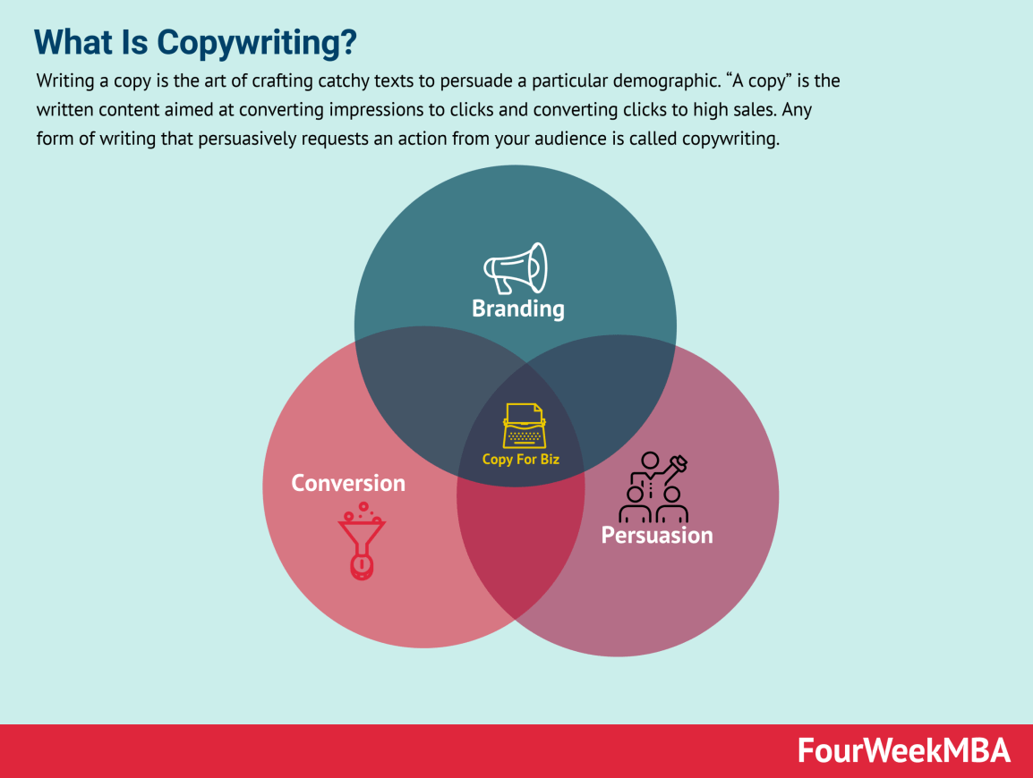 what-is-copywriting